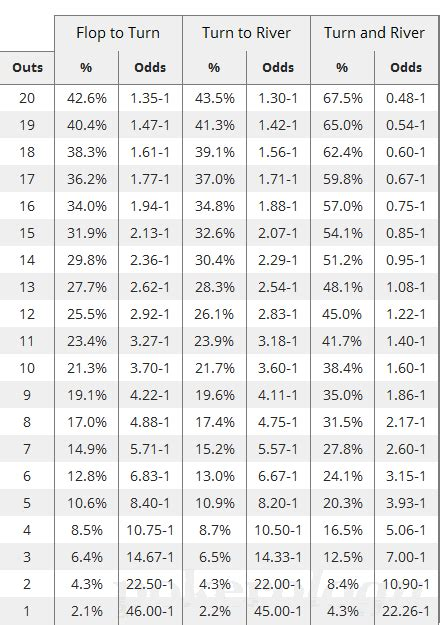 poker outs odds easy  read poker odds chart