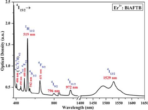 stimulated emission cross section ultraviolet vis nir absorption spectrum of er 3 biaftb