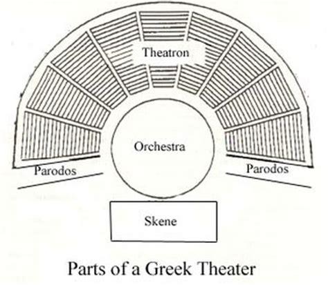 theatre layout names antigone and greek drama mr blackstad english website