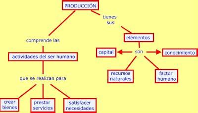 que es layout produccion producci 243 n e inventarios 191 qu 233 es producci 243 n