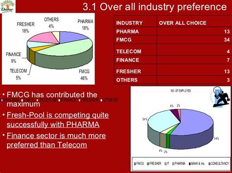 Pharma Mba Internships by Mba Internship