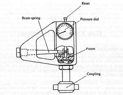 oscillating steam engine diagram oscillating piston engine vertical piston engine wiring diagram odicis