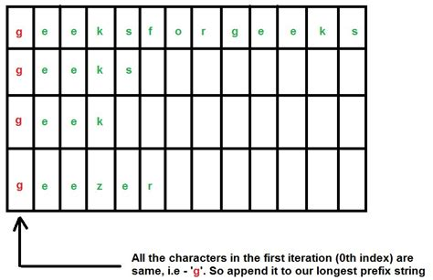 pattern matching geeksforgeeks longest common prefix set 2 character by character