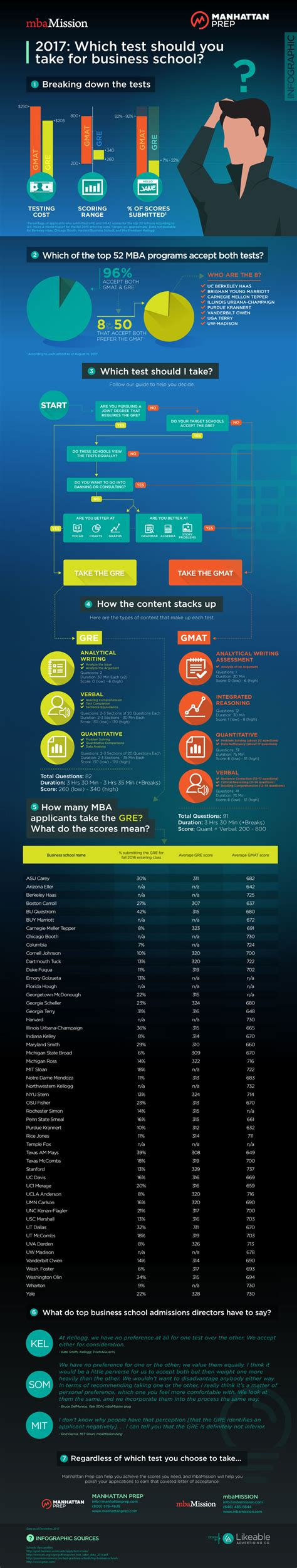 Kellogg Mba Gre Score mbamission and manhattan prep s gmat vs gre infographic