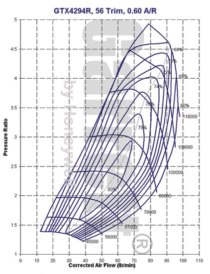 map performance gtx4294r turbocharger