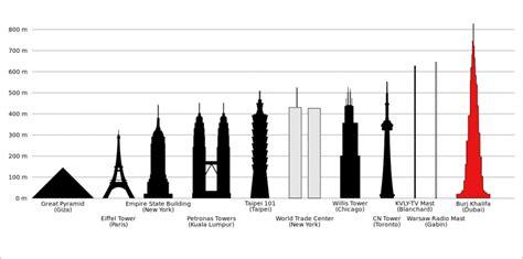 300m to feet la visita in cima al grattacielo pi 249 alto del mondo