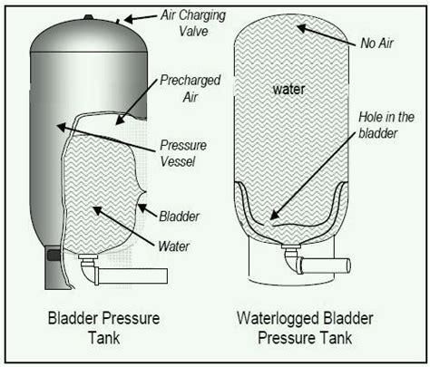 flotec pressure tank bladder replacement wiring diagrams