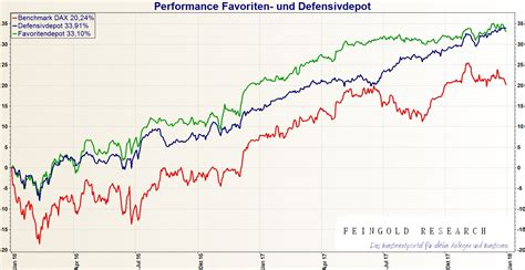 wem geh rt die deutsche bank feingold research investmentportal barrick gold apple