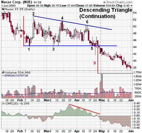 triangle pattern stock chart descending triangle continuation chartschool