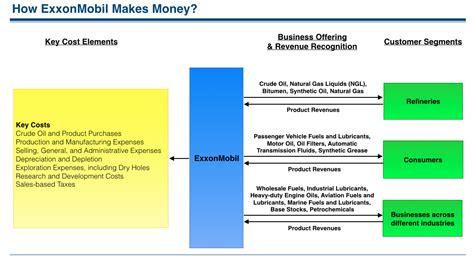 exxon and mobile how exxonmobil makes money understanding exxonmobil