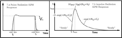 photo diode vs led parameters included in time response analysis for sipm rise time tr
