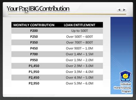 pag ibig contribution table 2015 pdf pag ibig contribution cebu best condominium