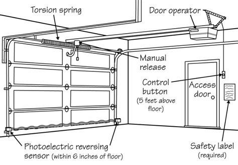 Craftsman Garage Door Closes Then Opens by Garage Interesting Fix Garage Door Won T Ideas