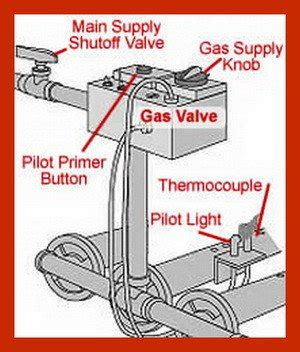 how to light a gas furnace how to fix a pilot light on a gas furnace that will not