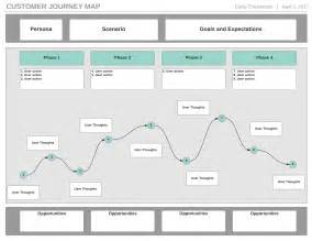 journey map template how to create a customer journey map lucidchart