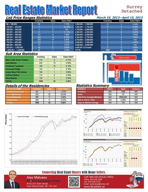 surrey houses real estate market report april