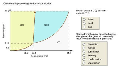 what is the point on a phase diagram solved consider this phase diagram for carbon which phas