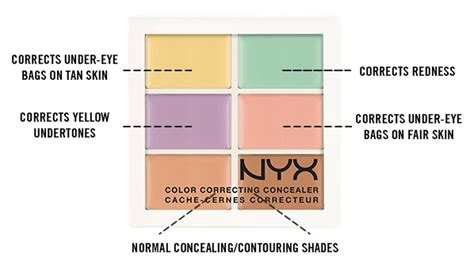 mac color corrector nyx cosmetics color correcting concealer palette swatches