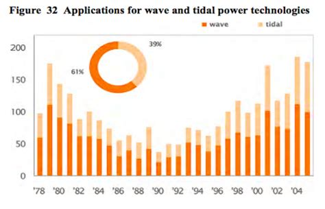 wave energy production invest version documentation alternative energy paper commons based research