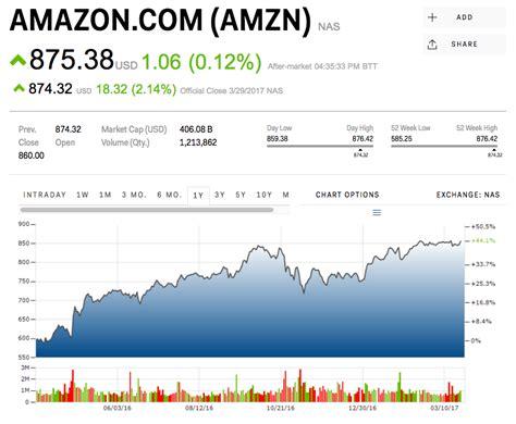 amazon stock price amazon stock quote gallery wallpapersin4k net