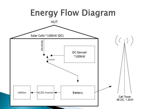 flow of energy diagram ppt ge telecom base station project powerpoint