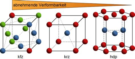 kfz gitter elementarzelle maschinenbau physik
