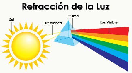 imagenes de la reflexion fisica f 205 sica 11 4 lecci 243 n refracci 243 n de la luz refracci 211 n