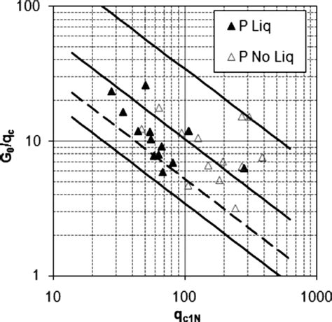 resistor normalized values discussion of coupled use of cone tip resistance and small strain shear modulus to assess