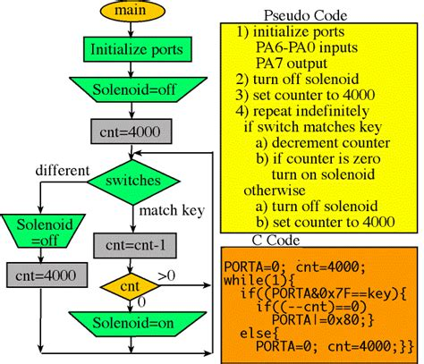 pseudo code to flowchart generator pseudo code to flowchart generator best free home