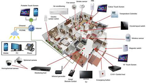 Smart Home Technology System | informatiemaatschappij smart homes in suriname