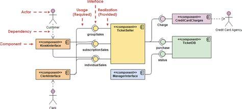uml database diagram tutorial component diagram tutorial