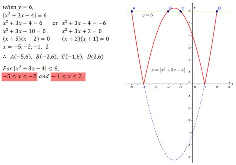 sketching graphs modulus functions connect kmtc