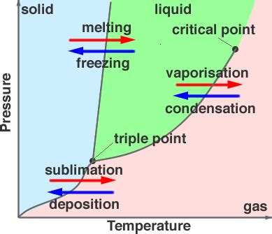 phase diagram solid liquid gas ap chem review ap chemistry with goyenaga at options for