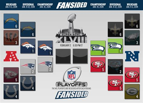chargers playoff 2014 nfl playoffs bracket 2014 broncos clinch spot in afc