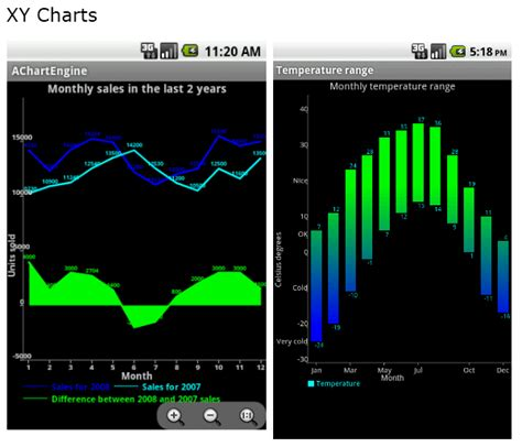 android timest effort free graphs on android with achartengine jaxenter
