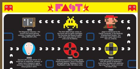 game design brief a brief history of video games