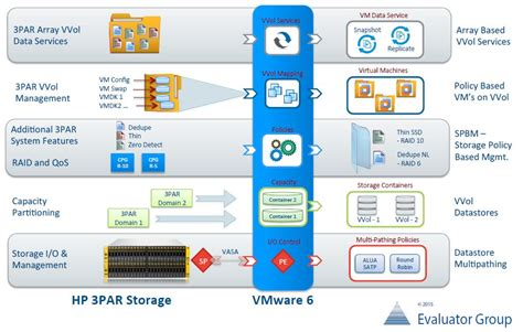 Software Architecture Design Online 3 big reasons why hp 3par storeserv is an ideal platform
