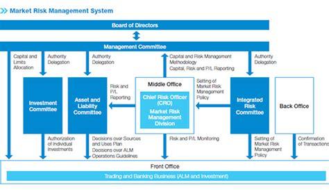 risk management bank risk management aozora bank