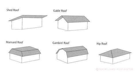 Different Roof Shapes 16 Best Images About Bb Roof Types On