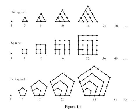 triangle pattern numbers triangular square and pentagonal numbers square