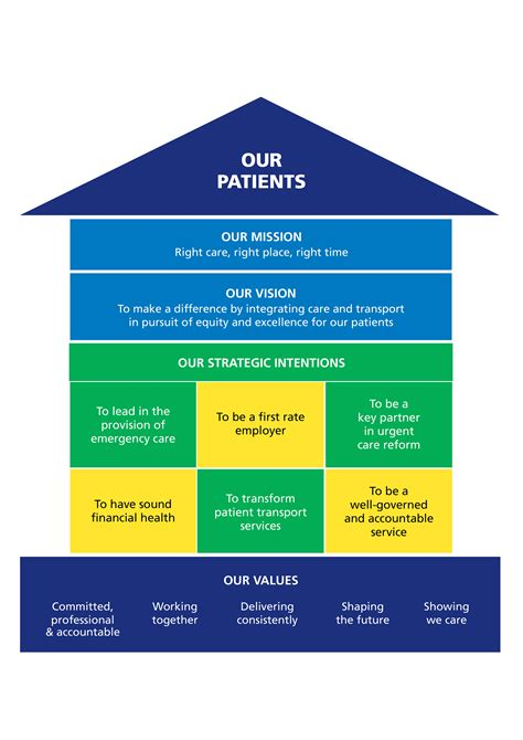 vision house our vision and values north east ambulance service nhs foundation trust