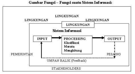 Dasar Dasar Organisasi Informasi sistem informasi manajemen forum kajian ilmu