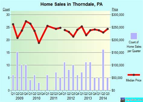 thorndale pennsylvania pa 19372 profile population