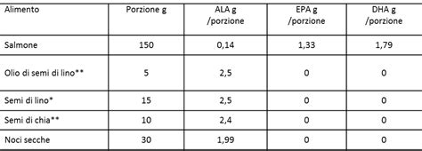 tabelle di composizione degli alimenti inran il ciclista vegetariano