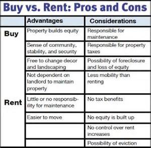 buying vs renting a home the compass home group