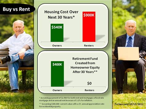 benefits of buying a house vs renting keeping current matters long term benefits of buying vs renting infographic