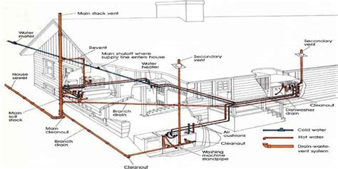 home drainage system diagram home drain system diagram home get free image about
