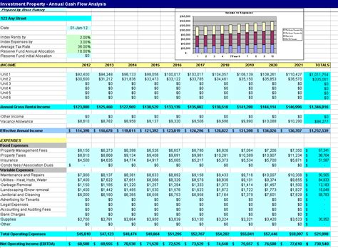Real Estate Flow Analysis Spreadsheet by Real Estate Spreadsheet Templates Laobingkaisuo