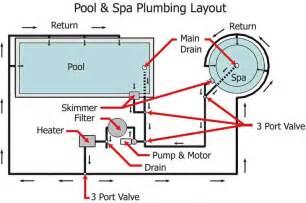 pool plumbing layout diagram car interior design