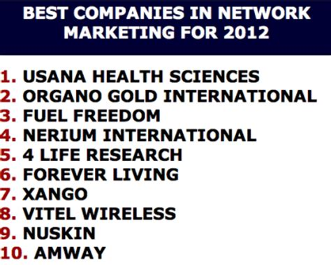 Best Companies For Mba Marketing by Usana Accolades Two Months Twenty Two Awards